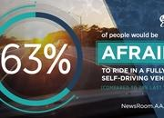 AAA Study Finds that Driver's Are Starting To Accept Driverless Cars and Autonomous Technology - image 763312