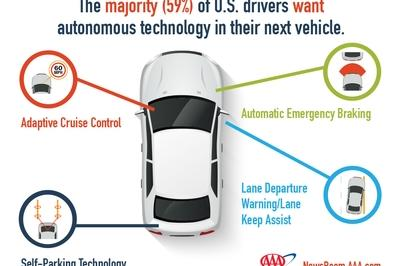 AAA Study Finds that Driver's Are Starting To Accept Driverless Cars and Autonomous Technology - image 763313