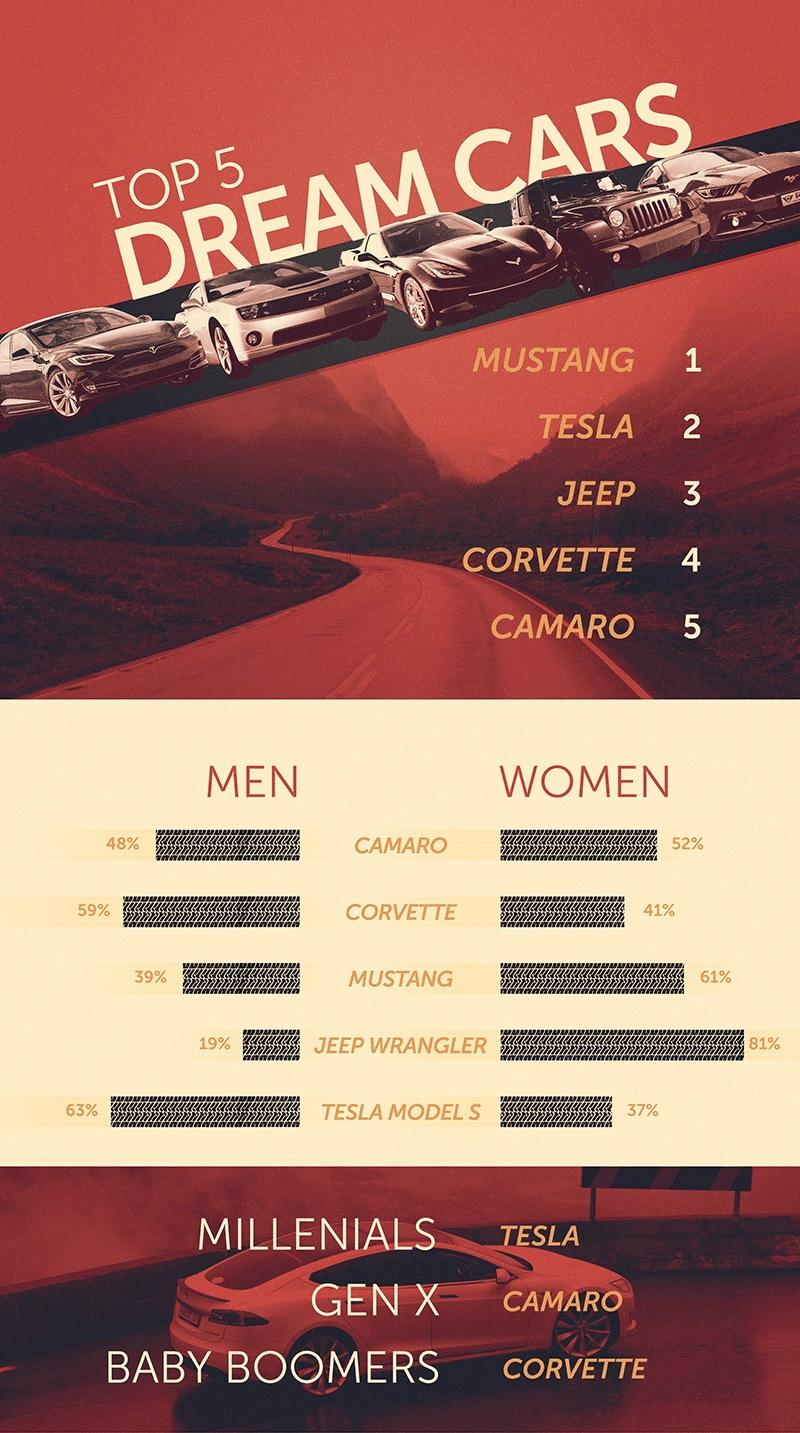 Survey: Ford Mustang, Tesla Top List Of Most Desirable Cars of Average Americans