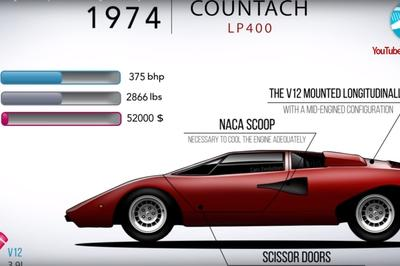Video of the Day: Watch Lamborghini's Whole Model History in Under Seven Minutes - image 761823