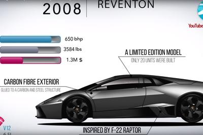 Video of the Day: Watch Lamborghini's Whole Model History in Under Seven Minutes - image 761830