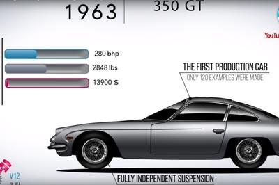 Video of the Day: Watch Lamborghini's Whole Model History in Under Seven Minutes - image 761816