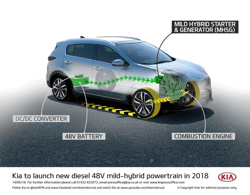 While Volkswagen Recovers from the Diesel Emissions Scandal, Kia Bets on Diesel with New 48V Mild Hybrid System - image 780509