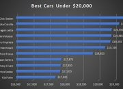 The Best 2018 Cars Under $20,000 - image 788739