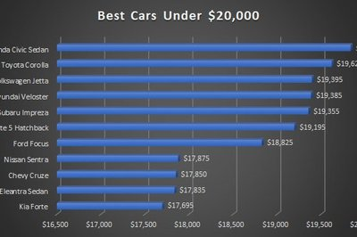 The Best 2018 Cars Under $20,000