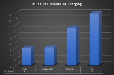 GM and Delta America's Working on a EV Charging System That Provides 180 Miles in 10 Minutes