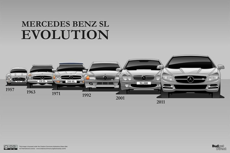 Budget Direct Renders the Evolution of 7 Timeless Models