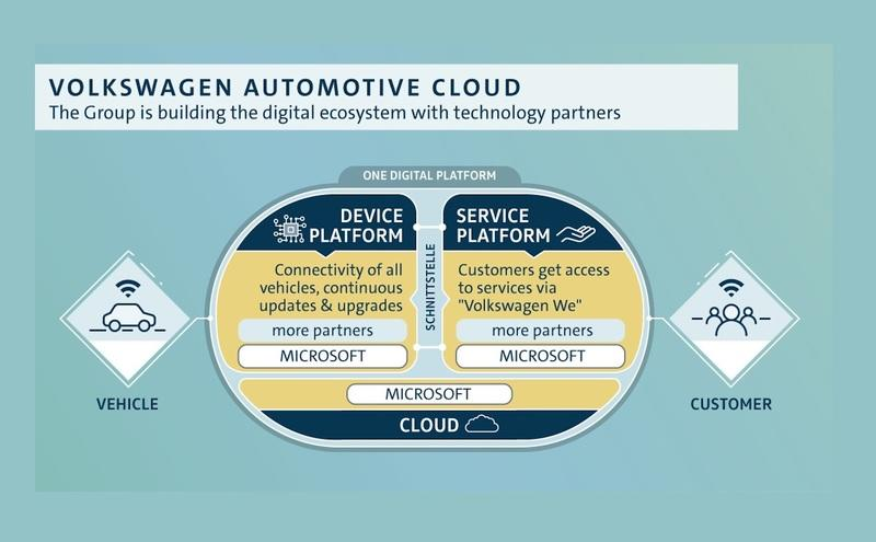 Volkswagen and Microsoft Team-Up For Cloud Connectivity