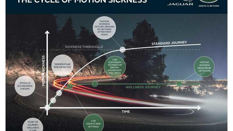 Jaguar is Working On a Technology To Counter Motion Sickness