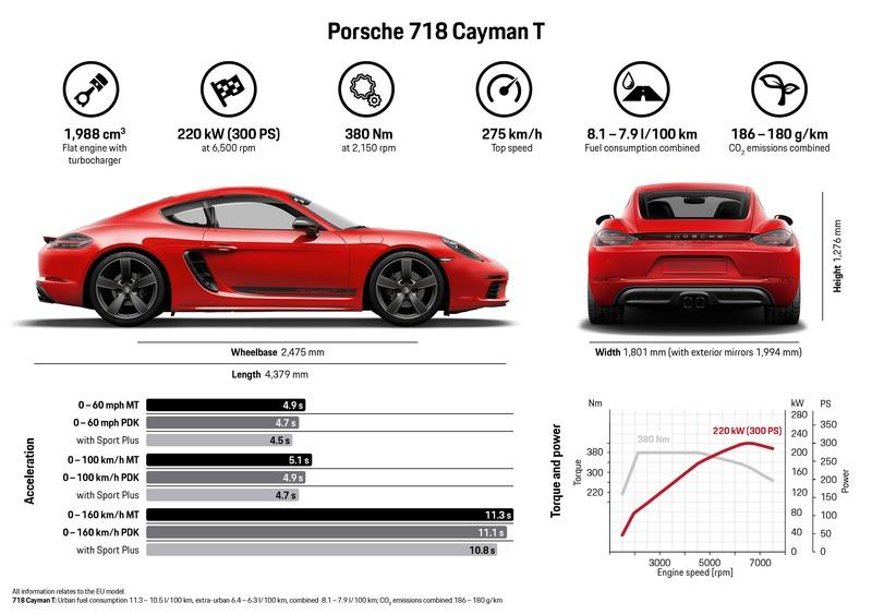 8 Little Known Facts About The 2019 Porsche 718 Boxster T and Cayman T