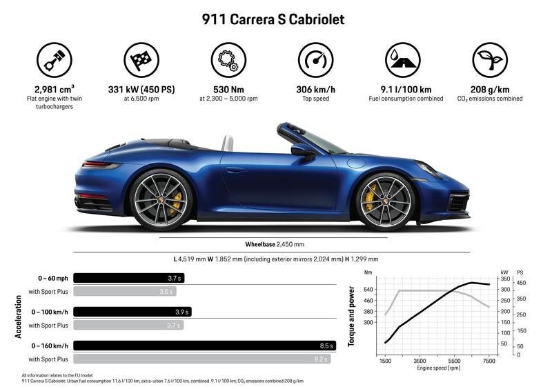 The New 2020 Porsche 911 Cabriolet Can Go Topless in Just 12 Seconds