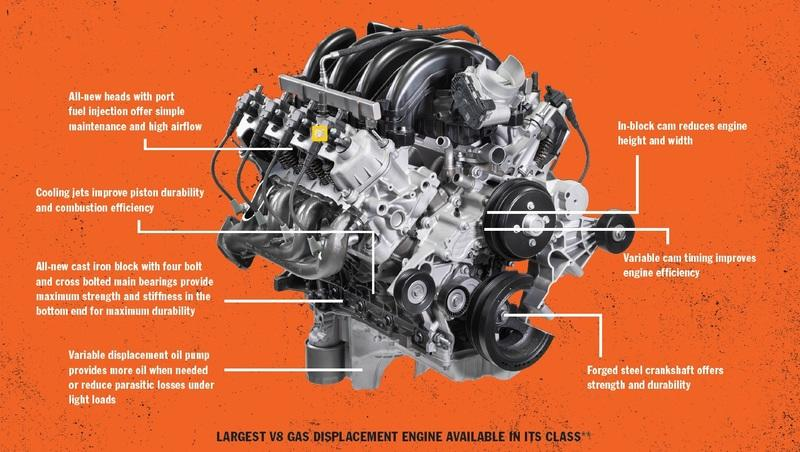 The New 7.3-Liter V-8 Gasser In the 2020 Ford Super Duty Is a Combination of Old School and New School