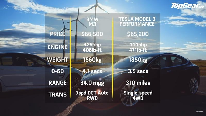 Is A Tesla Model 3 Performance Faster Around A Track Than ...