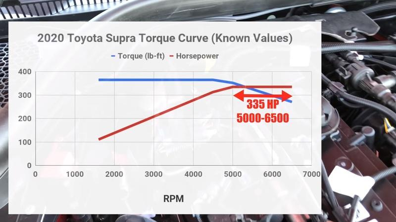 Engineering Explained Cracks the Toyota Supra's Engineering Wide Open
