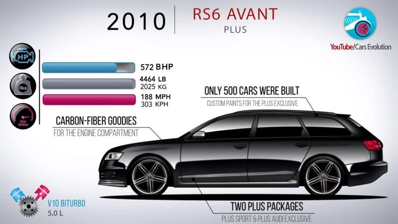 The Audi RS6 Avant - A Video History