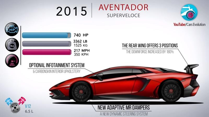 Video: How the Lamborghini Aventador Has Evolved Over the Years - image 861733