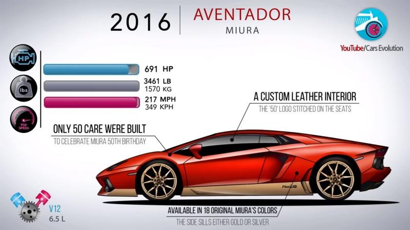 Video: How the Lamborghini Aventador Has Evolved Over the Years - image 861734