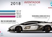 Video: How the Lamborghini Aventador Has Evolved Over the Years - image 861725