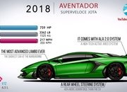 Video: How the Lamborghini Aventador Has Evolved Over the Years - image 861723