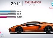 Video: How the Lamborghini Aventador Has Evolved Over the Years - image 861726