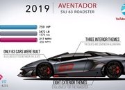 Video: How the Lamborghini Aventador Has Evolved Over the Years - image 861727