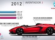 Video: How the Lamborghini Aventador Has Evolved Over the Years - image 861728