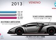 Video: How the Lamborghini Aventador Has Evolved Over the Years - image 861729