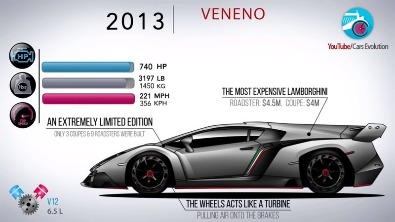 Video: How the Lamborghini Aventador Has Evolved Over the Years