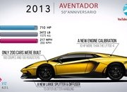 Video: How the Lamborghini Aventador Has Evolved Over the Years - image 861730