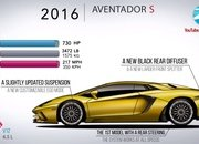 Video: How the Lamborghini Aventador Has Evolved Over the Years - image 861722