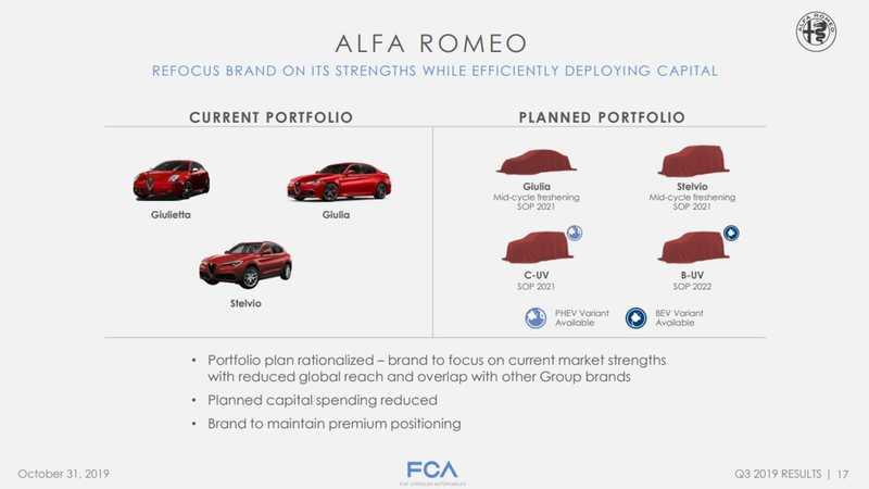 Alfa Romeo is on the Verge of Death as Big Models Have Been Nixed