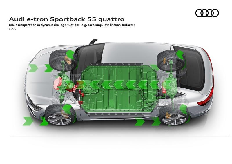 The Audi E-Tron Sportback - Just the Latest Coupe SUV