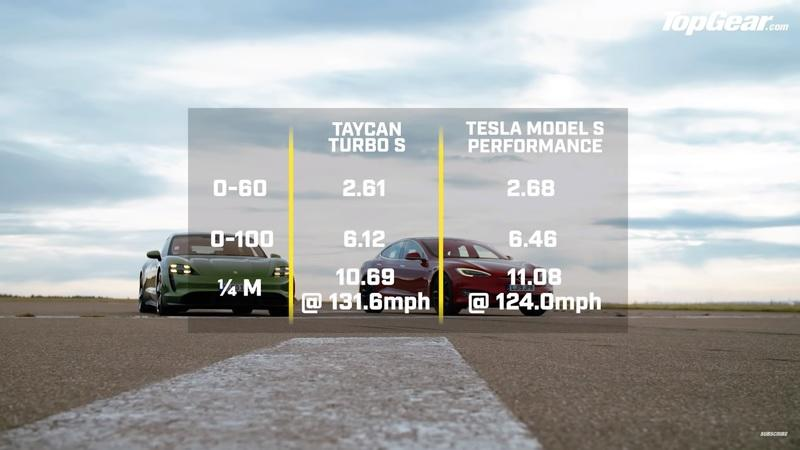 TopGear Drag Races the Tesla Model S Against the Porsche Taycan But the Results Are Controversial