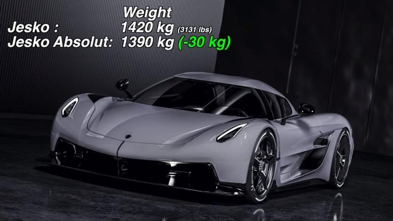 Math Shows Us How Fast the Koenigsegg Jesko Absolut Could Be
