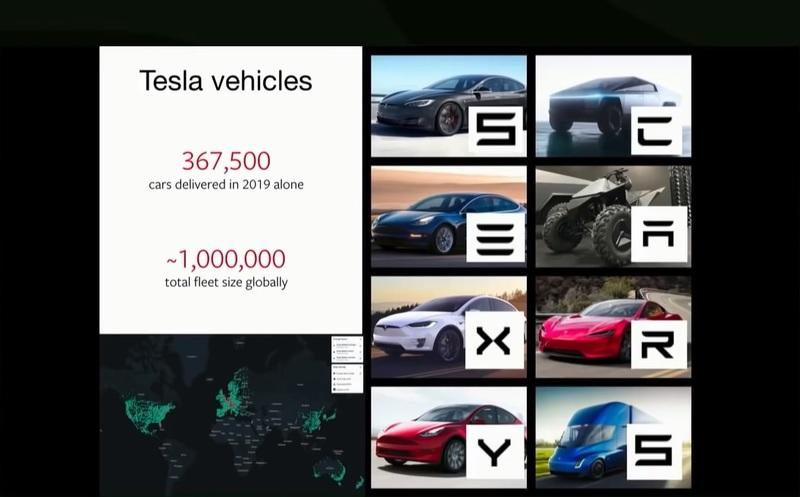 Did You Know That All Of Tesla's Products Are Acronymized To Spell SEXY CARS?