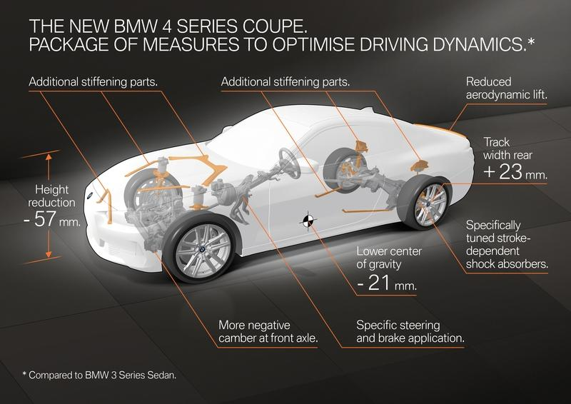 2021 BMW 4 Series Coupe Powertrain and Performance Explained Exterior - image 909327