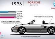 Here's the Evolution of the Porsche Boxster and How It Saved Porsche In the Early 1990s - image 914580