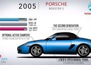 Here's the Evolution of the Porsche Boxster and How It Saved Porsche In the Early 1990s - image 914582