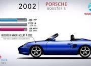 Here's the Evolution of the Porsche Boxster and How It Saved Porsche In the Early 1990s - image 914583