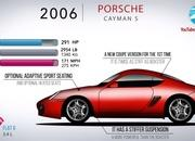 Here's the Evolution of the Porsche Boxster and How It Saved Porsche In the Early 1990s - image 914584