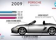 Here's the Evolution of the Porsche Boxster and How It Saved Porsche In the Early 1990s - image 914585