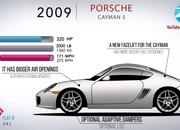 Here's the Evolution of the Porsche Boxster and How It Saved Porsche In the Early 1990s - image 914586