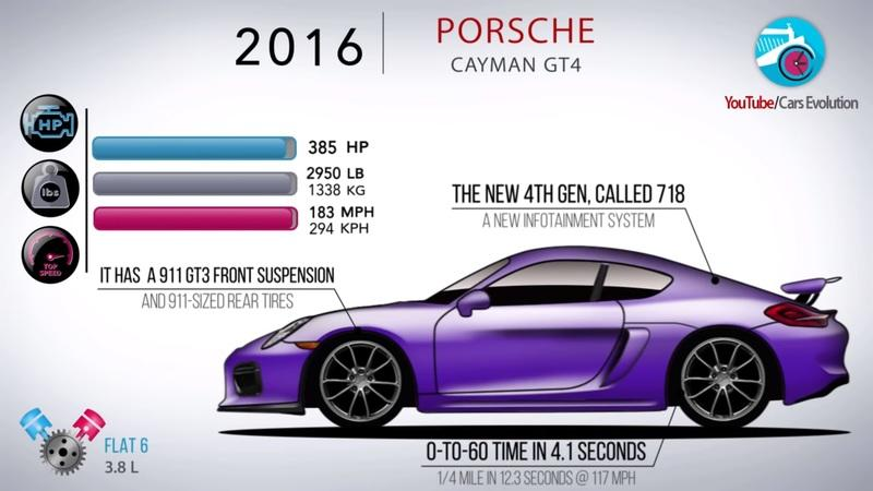 Here's the Evolution of the Porsche Boxster and How It Saved Porsche In the Early 1990s - image 914576