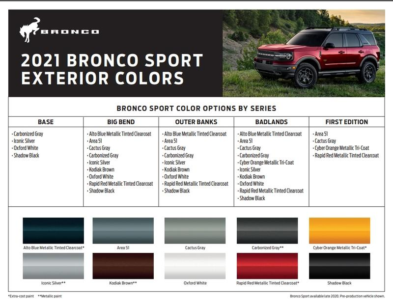 2021 Ford Bronco and Bronco Sport Reservation and Buyer's Guide - image 920080