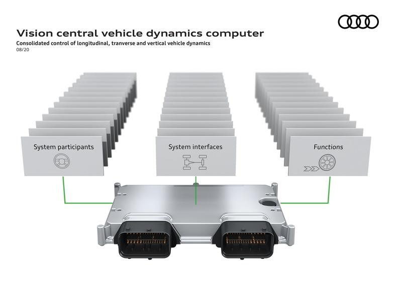 Audi To Over-Complicate Cars With Supercomputers and Repair Costs Could Skyrocket