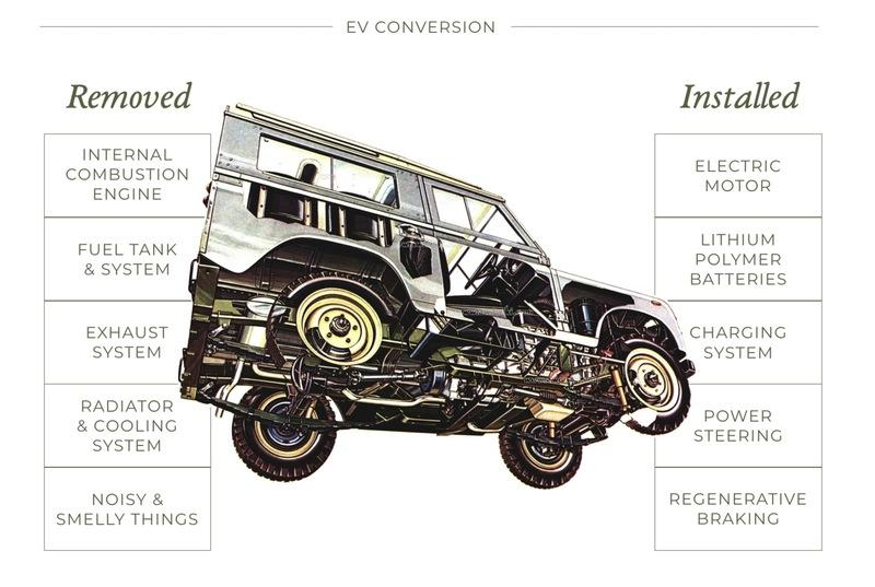 This Is The Most Efficient Classic Land Rover Ever Made - image 936219