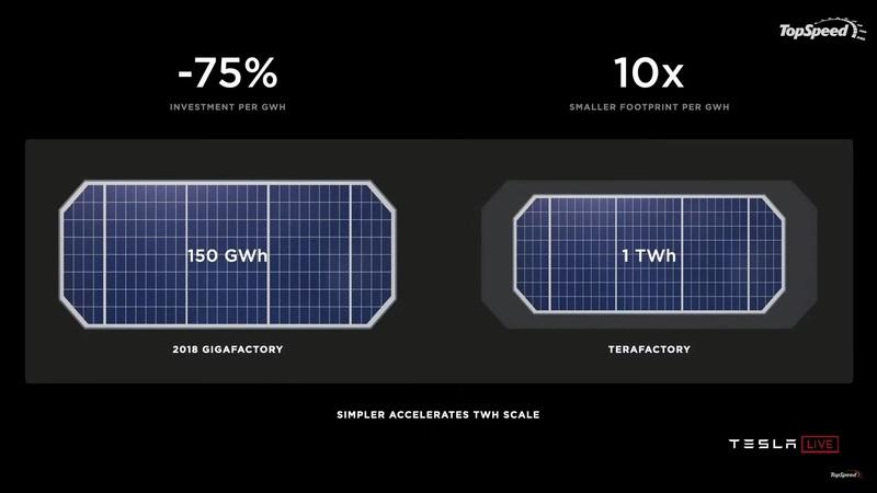 Tesla Battery Day 2020 - All You Need To Know