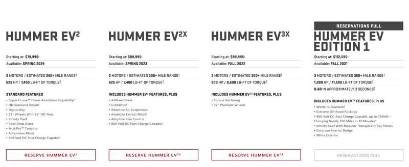 Apparently, People Really Don't Mind Paying $112,00 for the Hummer EV Edition 1 - image 943422