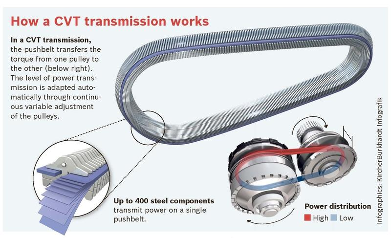 CVT vs. Automatic Transmission - image 941341