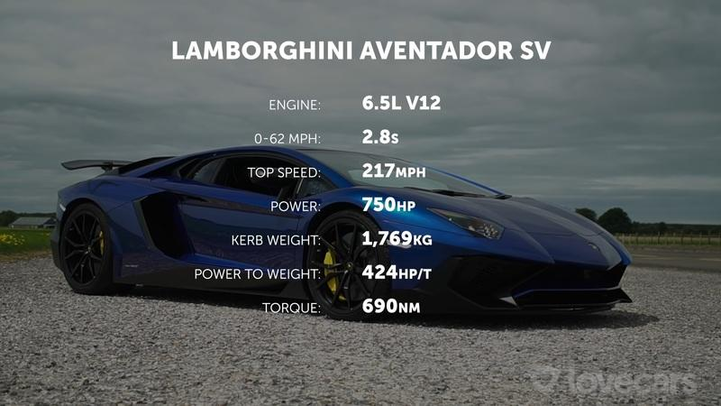 This Race Between a Lamborghini Aventador SV and a Porsche Taycan Turbo S Might Upset You - image 957400